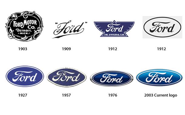 Ford logotipas